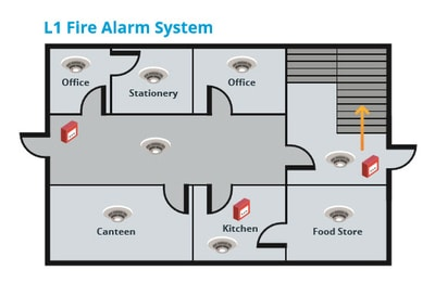 L1 is a type of fire alarm category