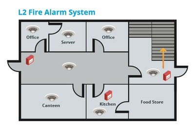L2 is one of 8 fire alarm system categories