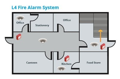 Fire alarm system types - L4 system