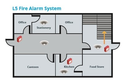 Fire alarm categories - L5 system