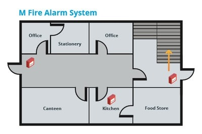 fire alarm categories - manual system