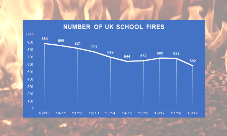 Graph showing the number of UK school fires in the last 10 years