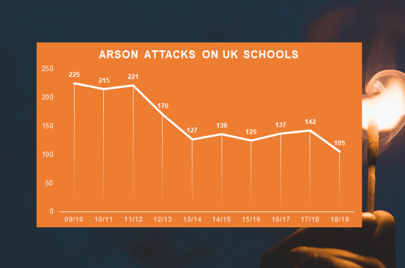 Graph showing the rate of arson attacks in UK schools